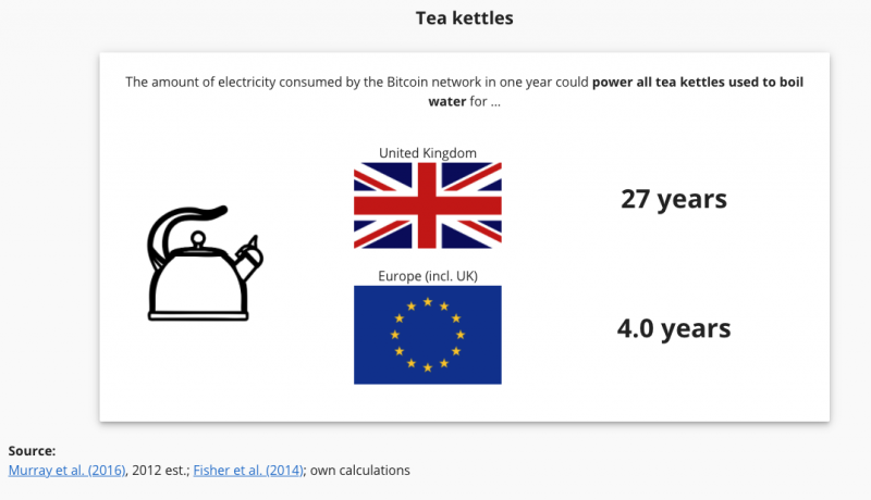 My first impression of this Cambridge Bitcoin Electricity Consumption Index comparing with Tea Kettles seemed like they inverted the European and UK kettles. I assumed the UK would have more tea kettles than all of EU together.